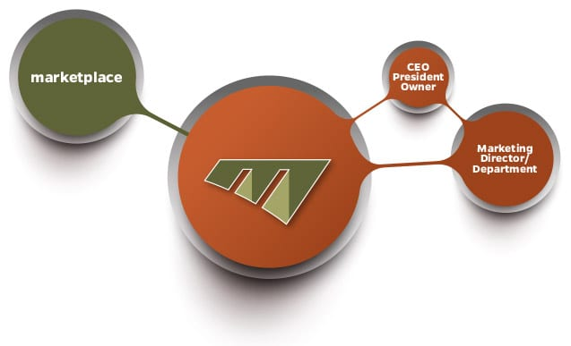 , The Marketing Machine