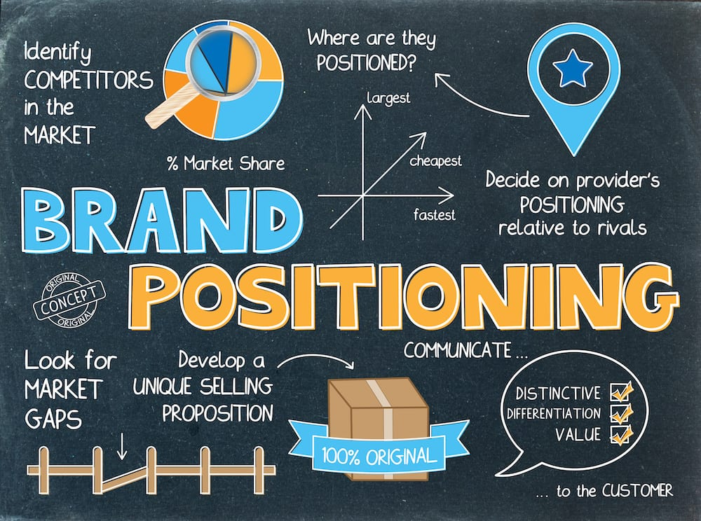 How To Build An Effective Brand Positioning Statement - TheMmachine