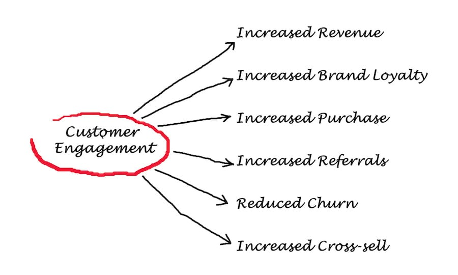 What Is Customer Engagement