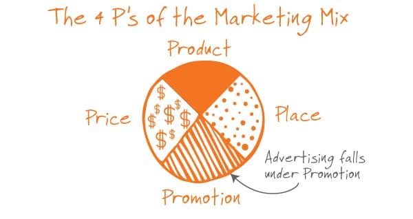 Marketing and Advertising, The Marketing Machine